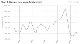 Sales of new single-family homes chart
