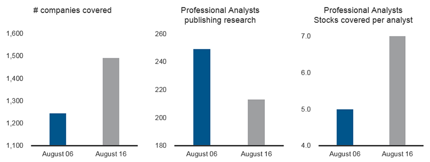 The decline of published company research charts