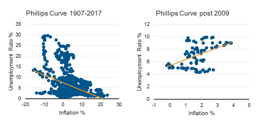 Phillips Curve 1907-2017 - Phillips Curve post 2009