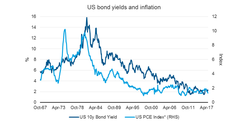 US bond yields and inflation