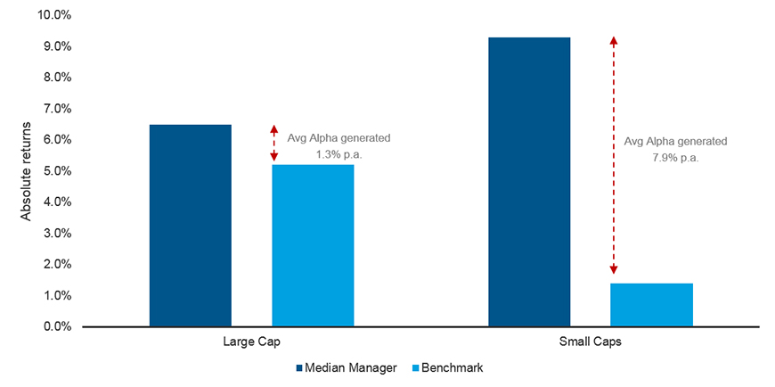 Median Australian large and small cap managers