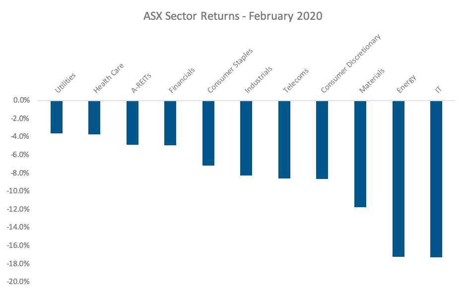 ASX Sector Returns - February 2020 graph