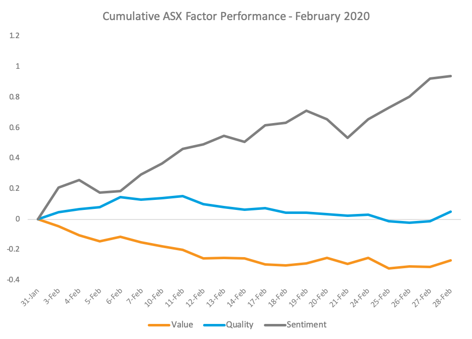Cumulative ASX Factor Performance graph
